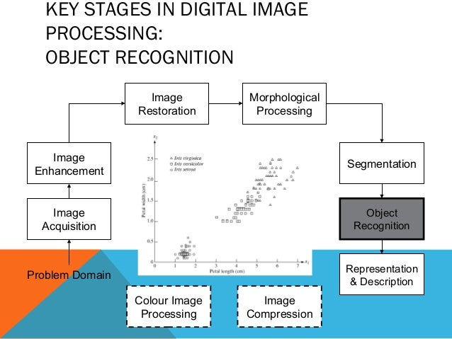 image enhance processing thesis Thesis on image processing most of the research scholars to choose their thesis work under the domain of image processing operates on images and results in images which improve the visibility of features and to facilitate subsequent analysis.