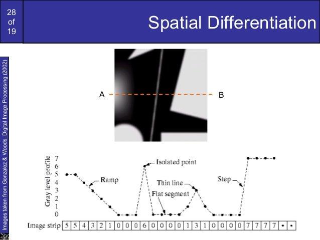 28of19Spatial DifferentiationImagestakenfromGonzalez&Woods,DigitalImageProcessing(2002)A B
