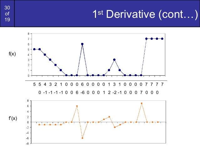 30of191stDerivative (cont…)5 5 4 3 2 1 0 0 0 6 0 0 0 0 1 3 1 0 0 0 0 7 7 7 70 -1 -1 -1 -1 0 0 6 -6 0 0 0 1 2 -2 -1 0 0 0 7...