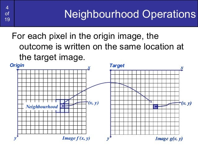 4of19Neighbourhood OperationsFor each pixel in the origin image, theoutcome is written on the same location atthe target i...