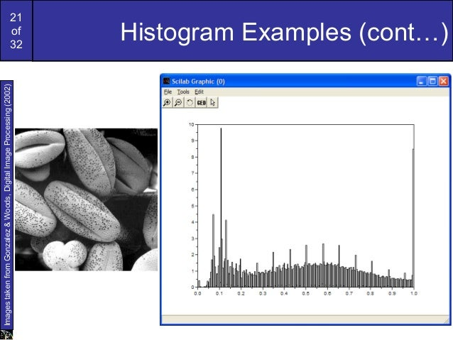 21of32Histogram Examples (cont…)ImagestakenfromGonzalez&Woods,DigitalImageProcessing(2002)
