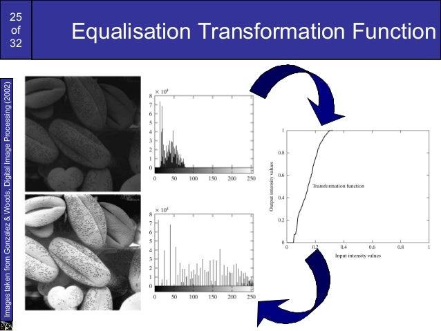 25of32Equalisation Transformation FunctionImagestakenfromGonzalez&Woods,DigitalImageProcessing(2002)