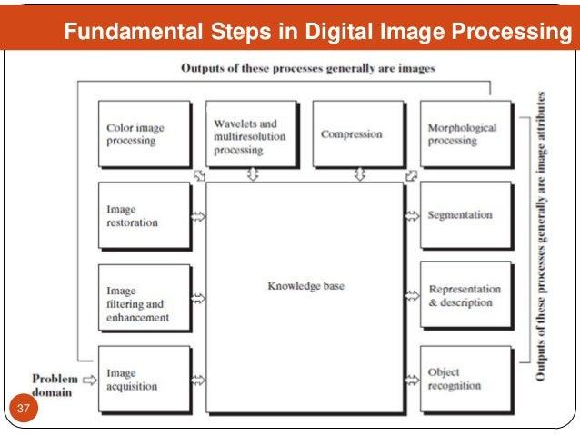 Fundamental Steps in Digital Image Processing 37