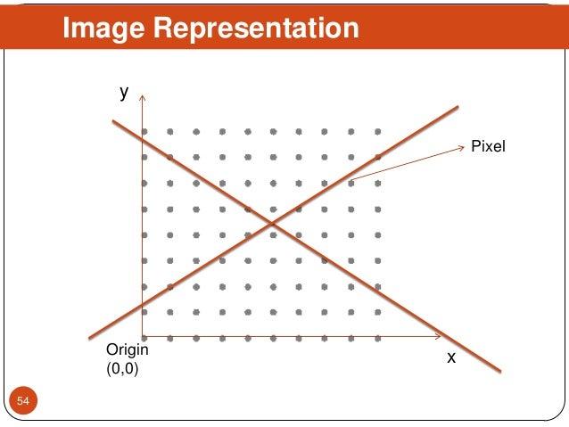 Image Representation 54 x y Origin (0,0) Pixel