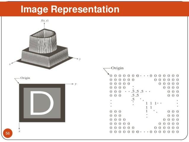 Image Representation 56
