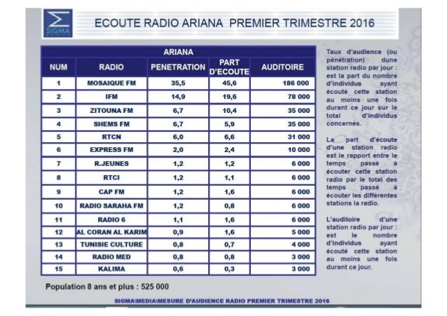 """X  ARIANA NUM RADIO PENETRATION PART AUDITOIRE D'ECOUTE  Z M°= A'°°EEM TE 1°°°°° E  """"W0 Z Z""""°""""""""AEM 3%  n  j   E EXPRESS EM..."""