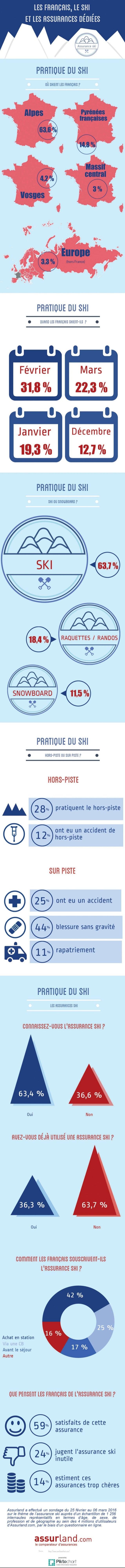 Les français, le ski et les assurances dédiées