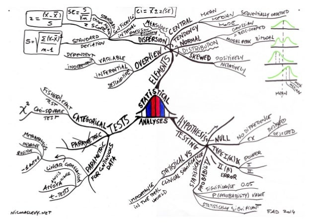 Hand Drawn Examples Of My Mind Maps