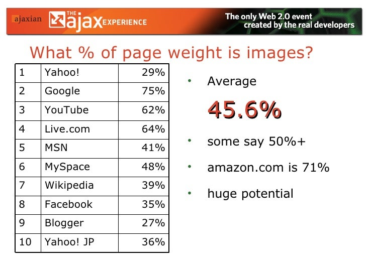 What % of page weight is images? <ul><li>Average  45.6% </li></ul><ul><li>some say 50%+ </li></ul><ul><li>amazon.com is 71...