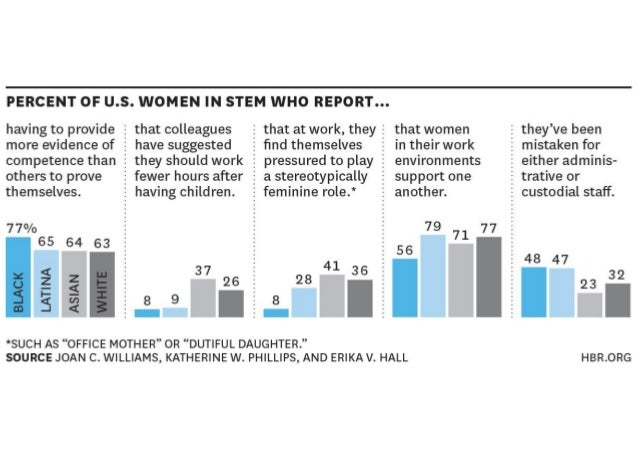 PERCENT OF U. S. WOMEN IN STEM WHO REPORT. ..  having to provide 3 that colleagues 3 that at work,  they E that women 2 th...