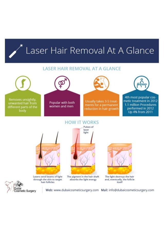 / Laser Hair Removal At A Glance     LASER HAIR REMOVAL AT A GLANCE  4th most popular cos metn,  treatment in 2012 ll mill...