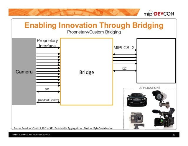 MIPI DevCon 2016: Image Sensor and Display Connectivity