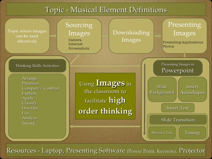 Topic where images can be used effectively Using  Images  in the classroom to facilitate   high order   thinking Topic - M...