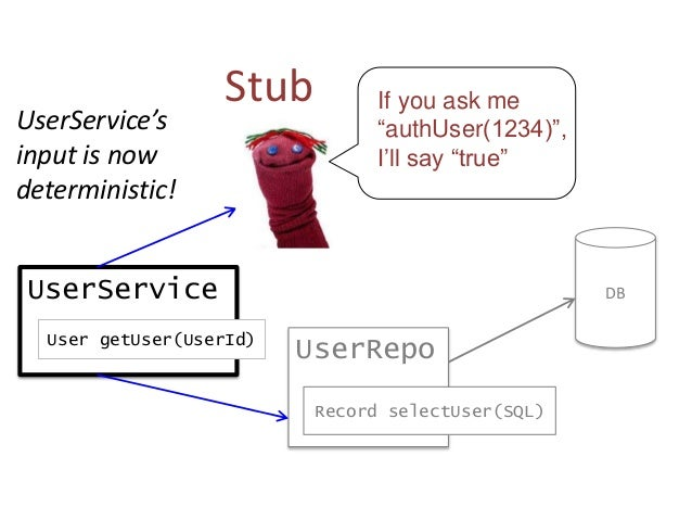 """UserService User getUser(UserId) I expect """"selectUser()"""" to be called once Mock If you ask me """"authUser(1234)"""", I'll say """"..."""
