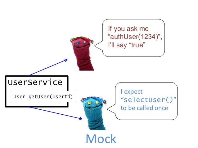 UserService User getUser(UserId) Mock Deterministic output Deterministic input = Fairly sane test
