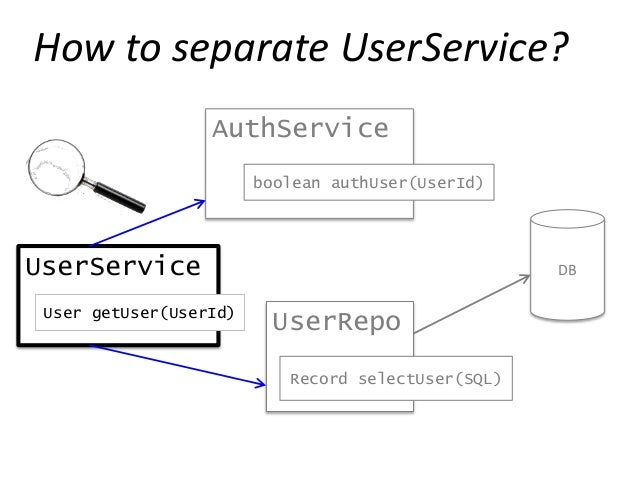"""UserService User getUser(UserId) If you ask me """"authUser(1234)"""", I'll say """"true"""" Stub UserRepo DB Record selectUser(SQL)"""