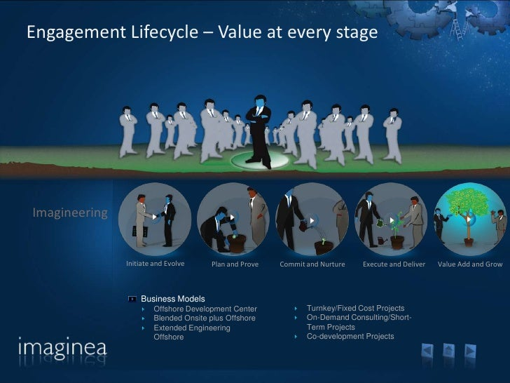 Engagement Lifecycle – Value at every stage     Imagineering                  Initiate and Evolve    Plan and Prove   Comm...