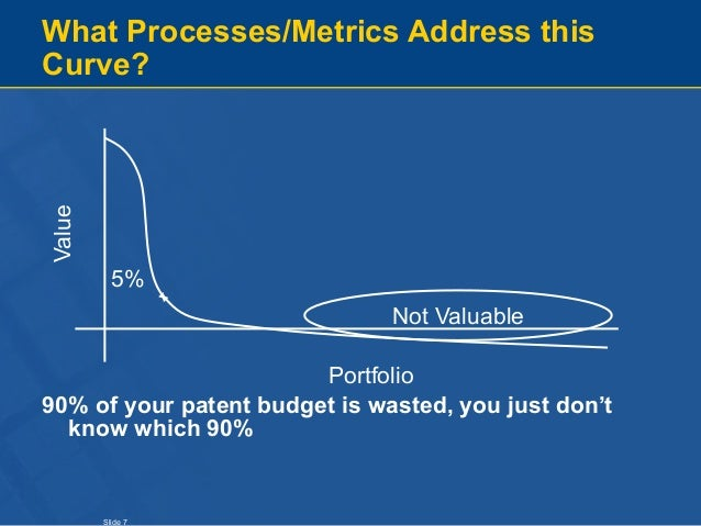 Slide 7 What Processes/Metrics Address this Curve? 90% of your patent budget is wasted, you just don't know which 90% 5% V...