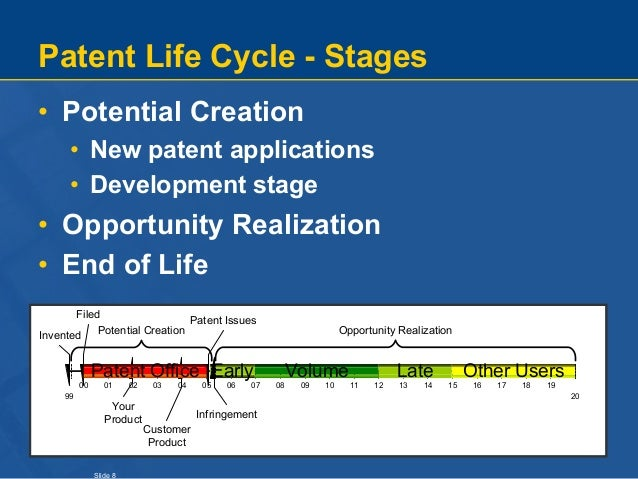 Slide 8 Patent Life Cycle - Stages • Potential Creation • New patent applications • Development stage • Opportunity Realiz...