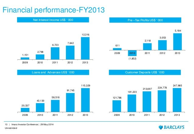 barclays bank ppt Barclays presentation - free download as pdf file (pdf), text file (txt) or read online for free.