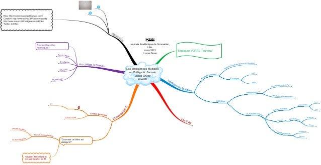 Support de présentation de Lucas Gruez: Mise en oeuvre des Intelligences Multiples