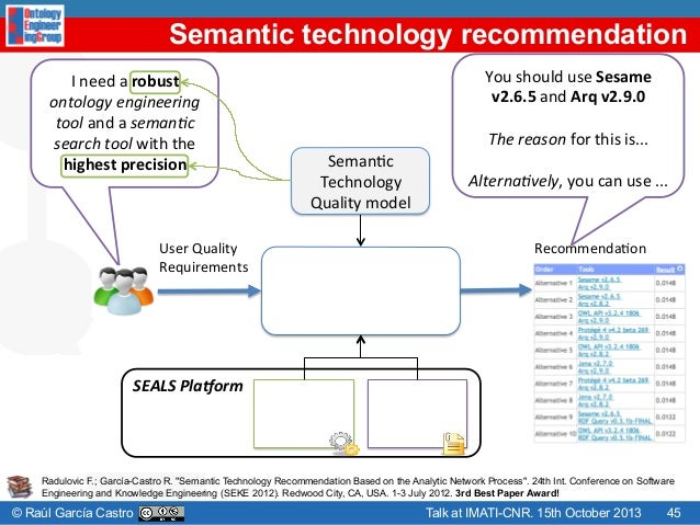Exploiting semantic web technologies for recommender systems: a multi view recommendation engine