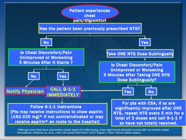 chronic stable angina guidelines 2012