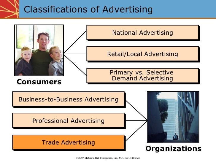 Classifications of Advertising Primary vs. Selective  Demand Advertising National Advertising Retail/Local Advertising Bus...