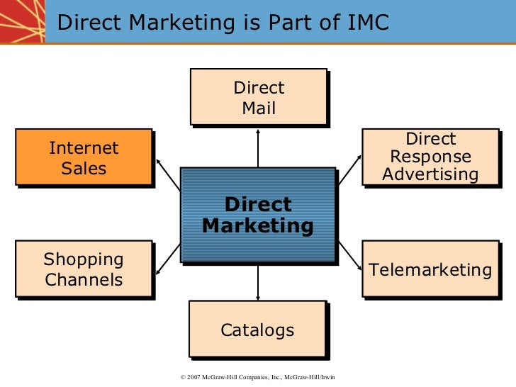 Direct Marketing is Part of IMC Direct Response Advertising Direct Mail Telemarketing Catalogs Shopping Channels Direct Ma...