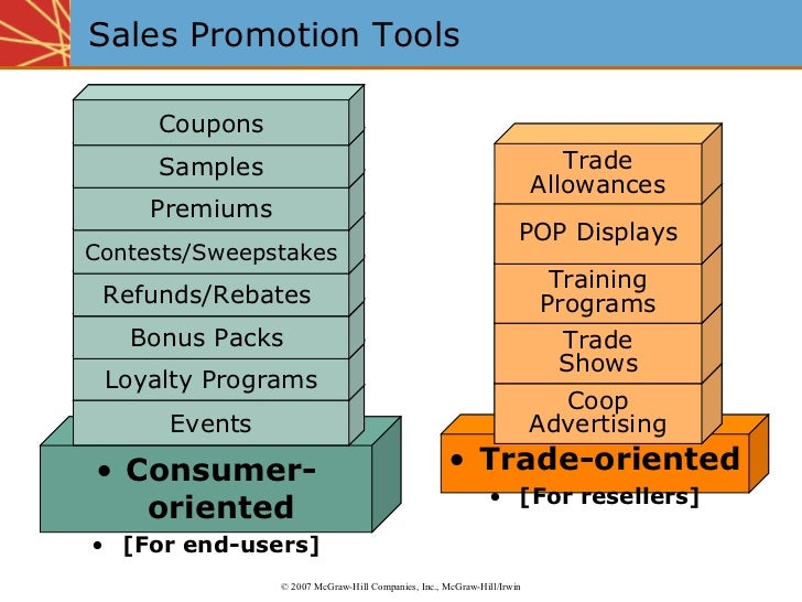 Sales Promotion Tools <ul><li>Consumer-oriented </li></ul><ul><li>[For end-users] </li></ul><ul><li>Trade-oriented </li></...