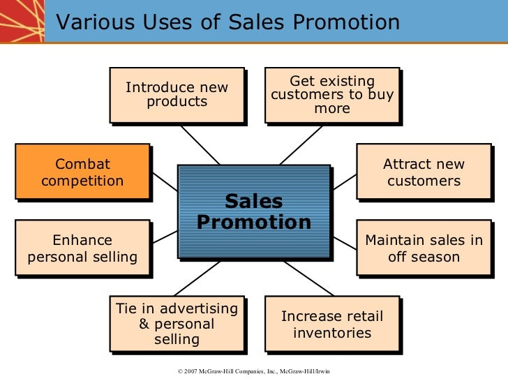Various Uses of Sales Promotion   Introduce new products Get existing customers to buy more Attract new customers Maintain...
