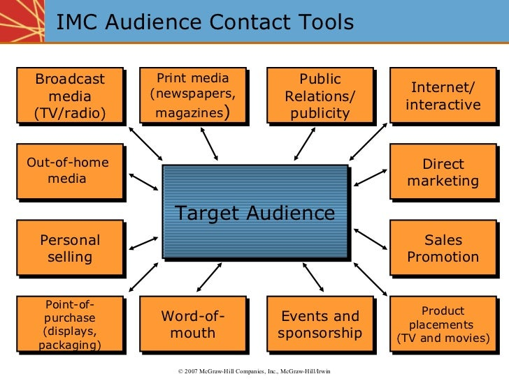 IMC Audience Contact Tools Target Audience ©  2007 McGraw-Hill Companies, Inc., McGraw-Hill/Irwin Broadcast media (TV/radi...
