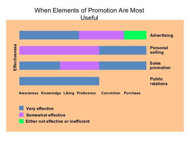 Examples of Promotion          ObjectivesObjective: To Inform (Awareness)To increase the top-of-mind awareness level for P...