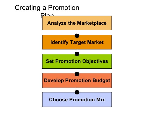 Major Types of                     Advertising                                Corporate Image              Institutional  ...
