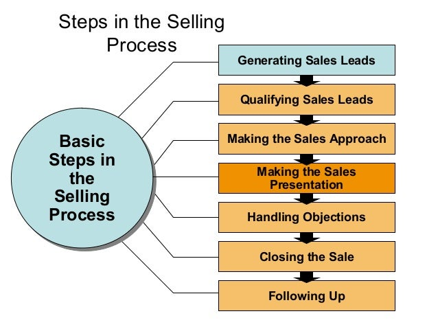 Steps in Setting the Right          Price          Establish Pricing Goals         Estimate Demand, Costs,                ...