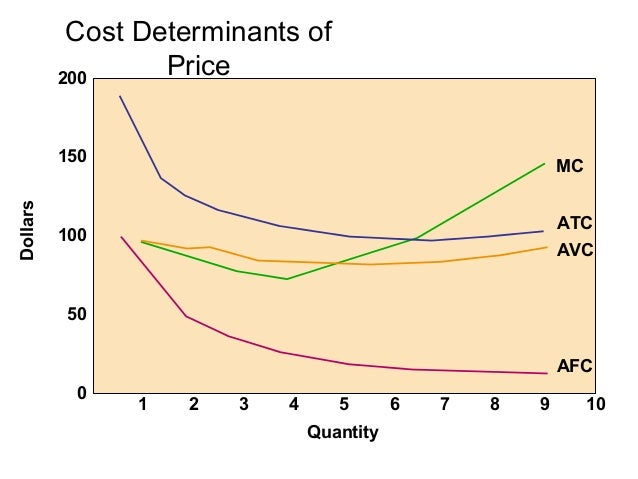 Discounts, Allowances, and             Rebates    Cash                                   EDLP  Discount  Quantity         ...