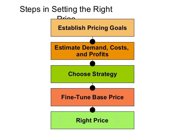 Special Pricing       Tactics                          Single     Two-Part             Price              Flexible      Pr...