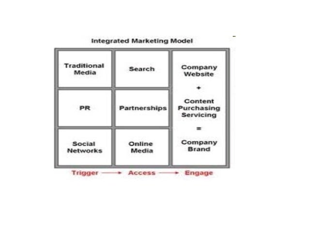 .Vertical Integration means marketing and communicationsobjectives must support the higher level corporate objectivesand c...