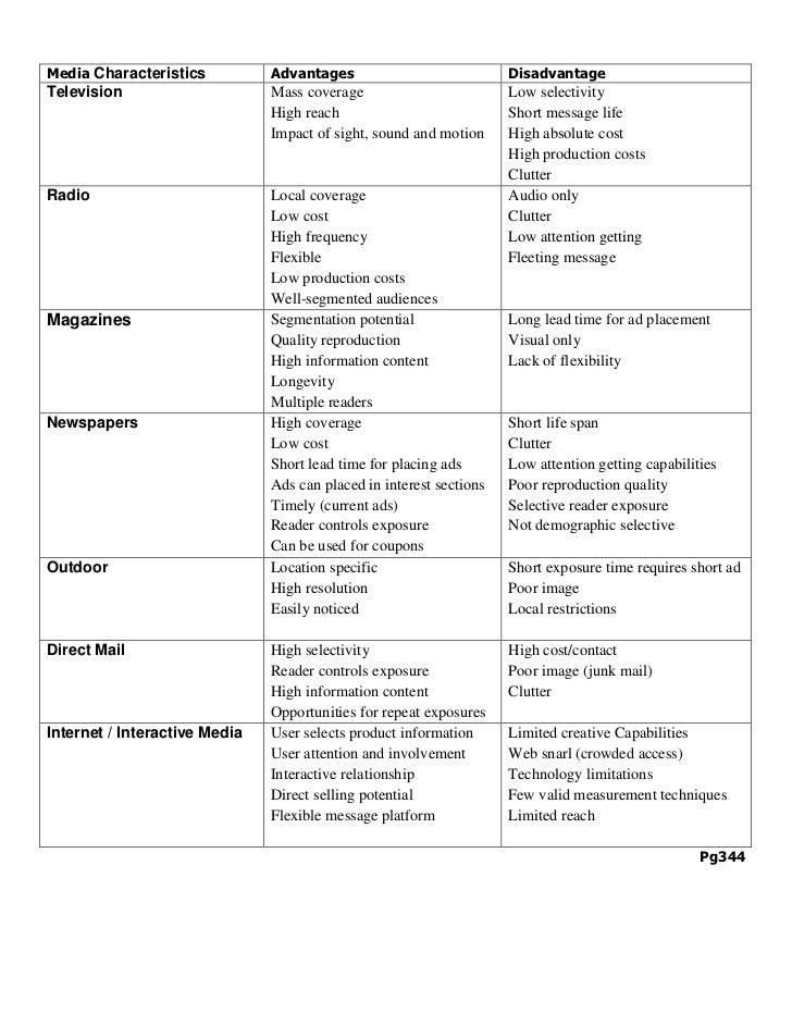 Media Characteristics          Advantages                            DisadvantageTelevision                     Mass cover...