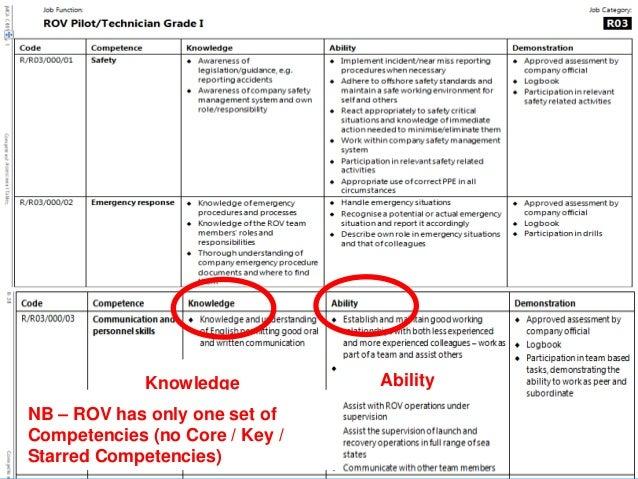 IMCA ICES Competency Matrix Presentation