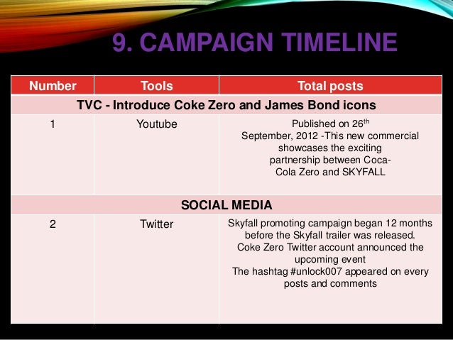 """share a coke imc tools 2018-5-14 case study examining coca-cola's """"share a coke"""" interactive marketing campaign, targeting plugged-in teens and millennials by offering personalized, easily shareable content."""