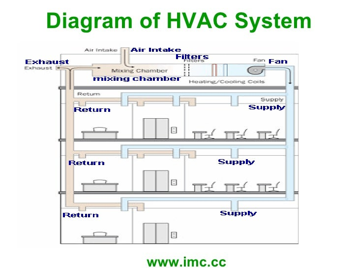 Hvac System Diagram.8 Best Images Of Bas Hvac Graphics. Photo ...