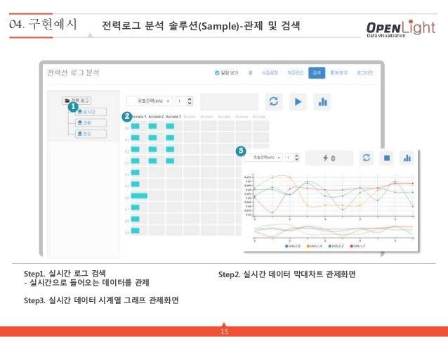15 Step1. 실시간 로그 검색 - 실시간으로 들어오는 데이터를 관제 Step3. 실시간 데이터 시계열 그래프 관제화면 Step2. 실시간 데이터 막대차트 관제화면 1 2 3 04. 구현예시 전력로그 분석 솔루션(S...