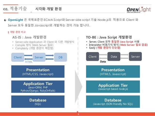 4 02. 적용기술 시각화 개발 환경 OpenLight 은 국제표준인 ECMA Script와 Server-side script 기술 Node.js의 적용으로 Client 와 Server 모두 동일한 Javascript로...