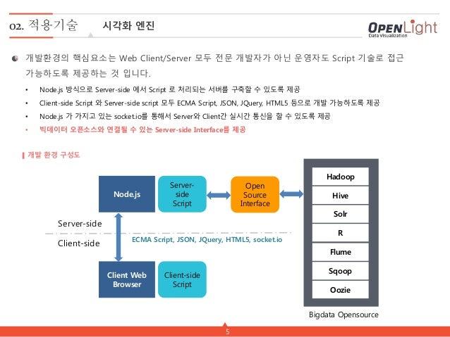 5 02. 적용기술 시각화 엔진 개발 환경 구성도 개발환경의 핵심요소는 Web Client/Server 모두 전문 개발자가 아닌 운영자도 Script 기술로 접근 가능하도록 제공하는 것 입니다. Node.js Clien...