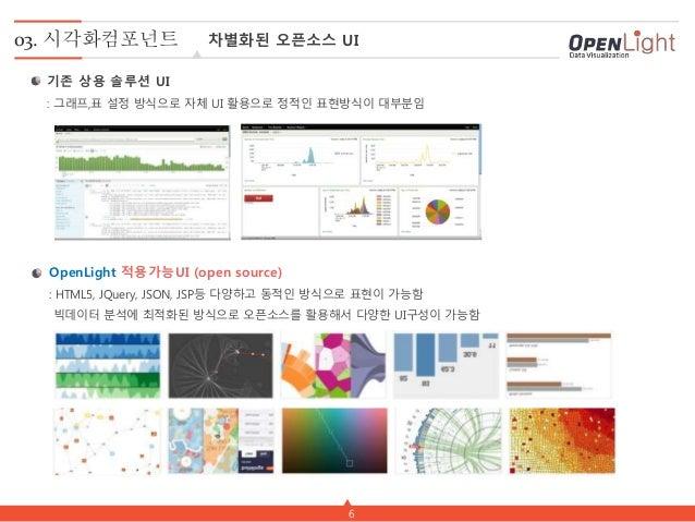 6 03. 시각화컴포넌트 차별화된 오픈소스 UI 기존 상용 솔루션 UI : 그래프,표 설정 방식으로 자체 UI 활용으로 정적인 표현방식이 대부분임 OpenLight 적용가능UI (open source) : HTML5, ...