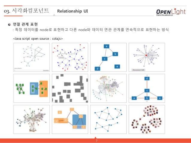 7 03. 시각화컴포넌트 Relationship UI 연결 관계 표현 : 특정 데이터를 node로 표현하고 다른 node와 데이터 연관 관계를 연속적으로 표현하는 방식 <Java script open source : c...