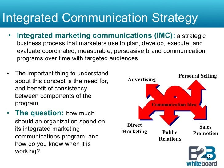 IMC Media Strategy Implementation – Communication Strategy