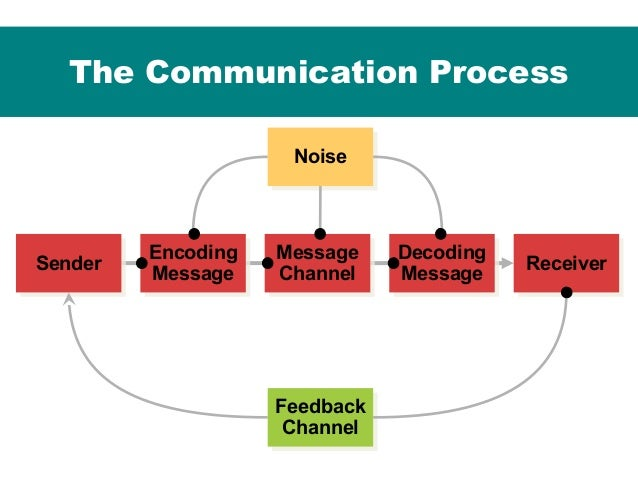 Diagram of components of communication process online schematic international marketing communication and its process promotional to rh slideshare net speech communication process diagram communication ccuart Gallery