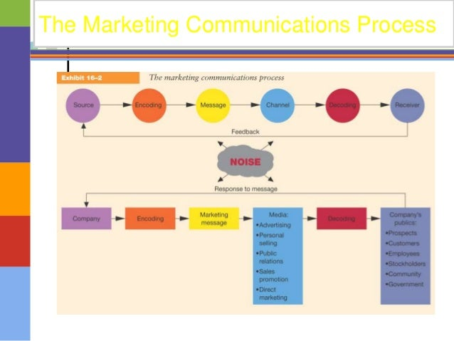 imc planning process in samsung 10 agency philosophy sri consultants was established in year 2000 as an advertising agency who undertook many advertising campaigns of different organisations.
